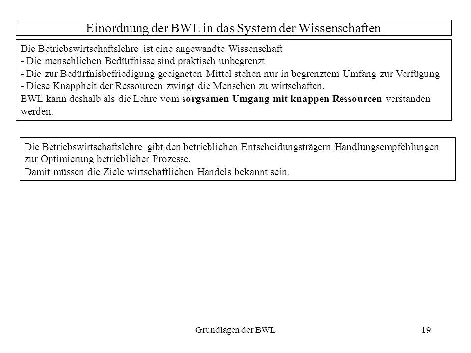19Grundlagen der BWL19 Einordnung der BWL in das System der Wissenschaften Die Betriebswirtschaftslehre ist eine angewandte Wissenschaft - Die menschl