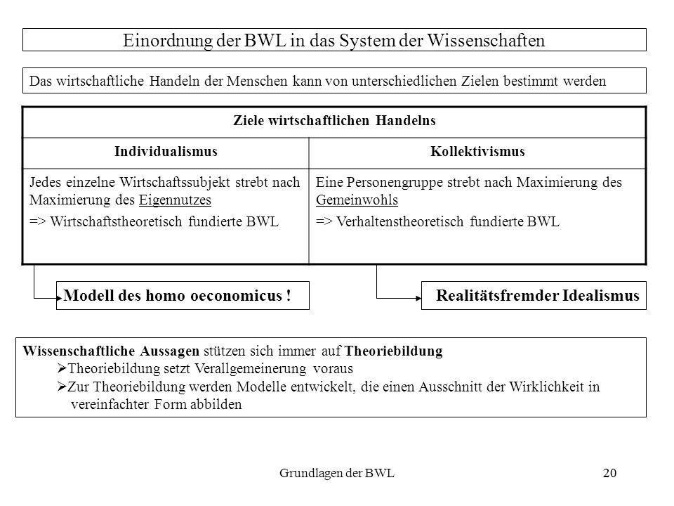 20Grundlagen der BWL20 Einordnung der BWL in das System der Wissenschaften Das wirtschaftliche Handeln der Menschen kann von unterschiedlichen Zielen