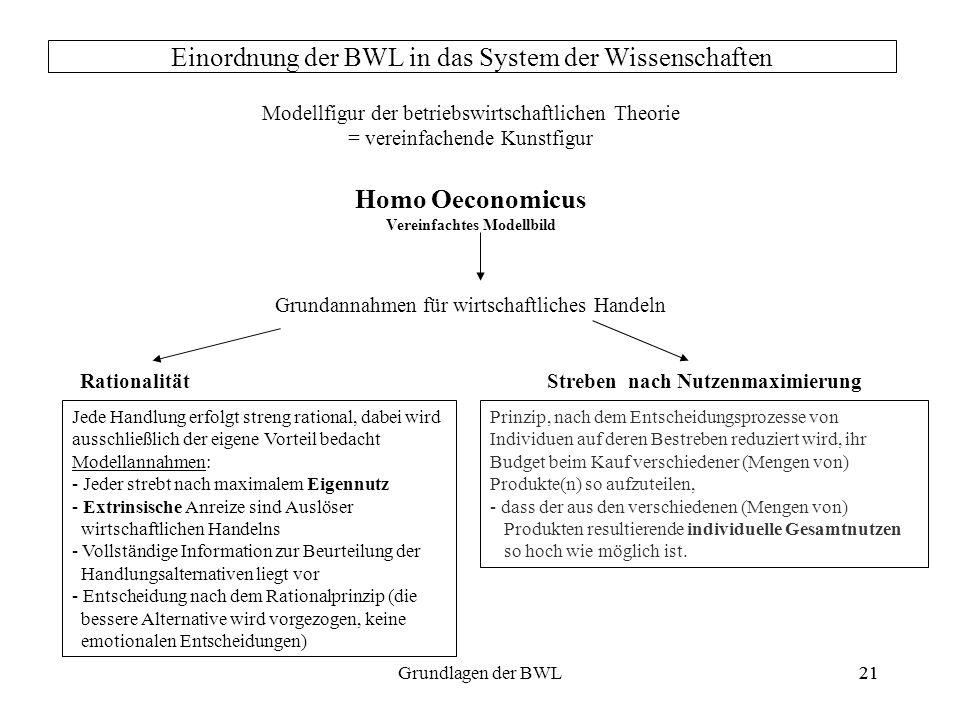 21Grundlagen der BWL21 Einordnung der BWL in das System der Wissenschaften Modellfigur der betriebswirtschaftlichen Theorie = vereinfachende Kunstfigu