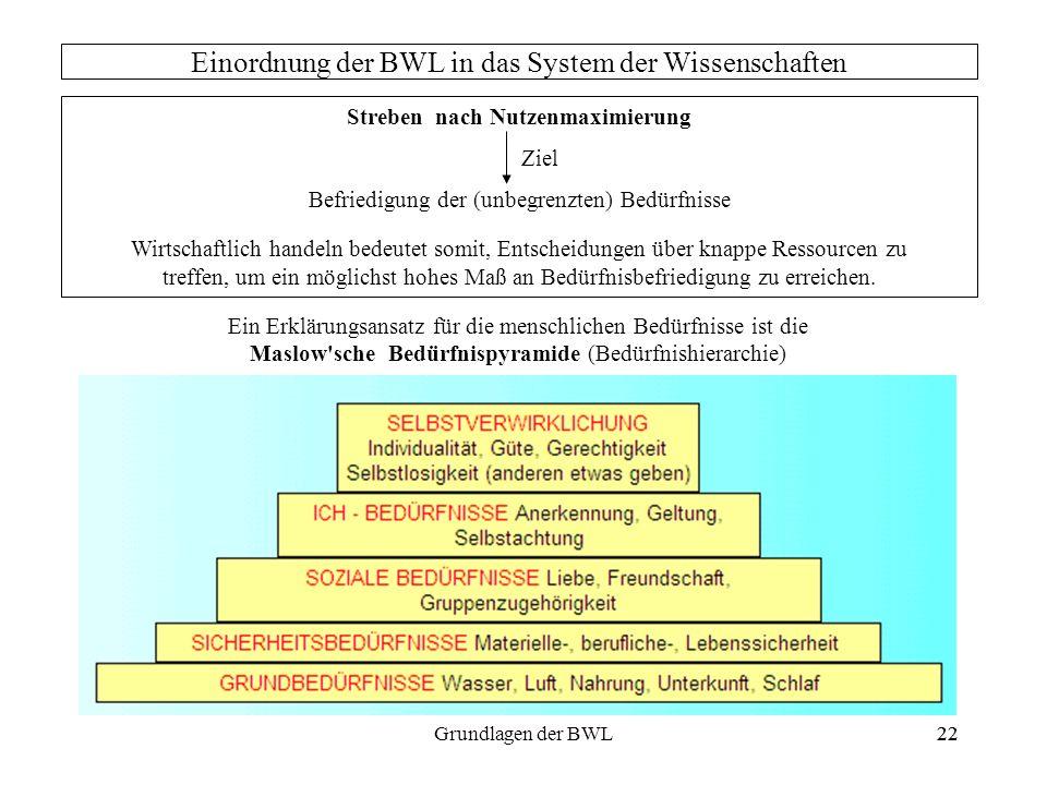 22Grundlagen der BWL22 Einordnung der BWL in das System der Wissenschaften Streben nach Nutzenmaximierung Ziel Befriedigung der (unbegrenzten) Bedürfn