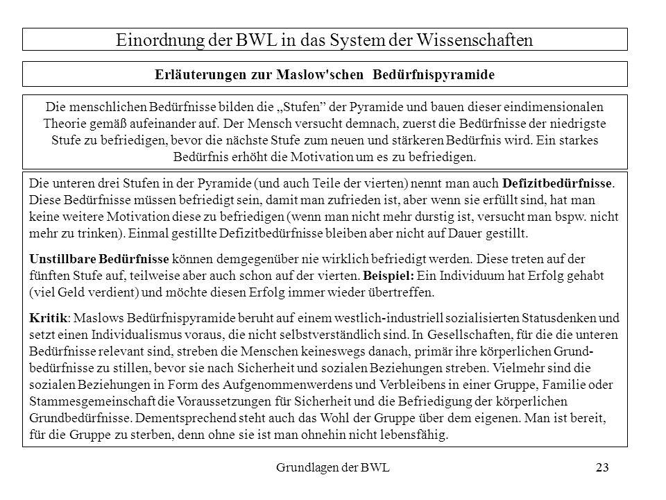 23Grundlagen der BWL23 Einordnung der BWL in das System der Wissenschaften Erläuterungen zur Maslow'schen Bedürfnispyramide Die menschlichen Bedürfnis