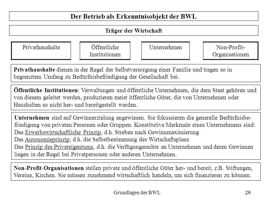 29Grundlagen der BWL29 Der Betrieb als Erkenntnisobjekt der BWL Träger der Wirtschaft PrivathaushalteÖffentliche Institutionen UnternehmenNon-Profit-