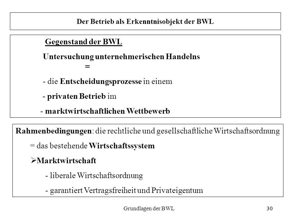 30Grundlagen der BWL30 Gegenstand der BWL Untersuchung unternehmerischen Handelns = - die Entscheidungsprozesse in einem - privaten Betrieb im - markt