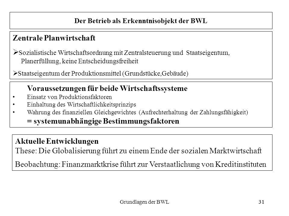 31Grundlagen der BWL31 Zentrale Planwirtschaft Sozialistische Wirtschaftsordnung mit Zentralsteuerung und Staatseigentum, Planerfüllung, keine Entsche