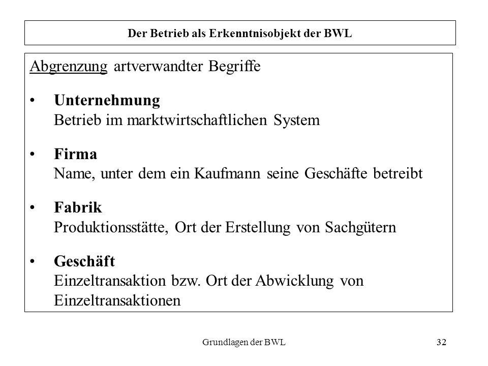 32Grundlagen der BWL32 Der Betrieb als Erkenntnisobjekt der BWL Abgrenzung artverwandter Begriffe Unternehmung Betrieb im marktwirtschaftlichen System