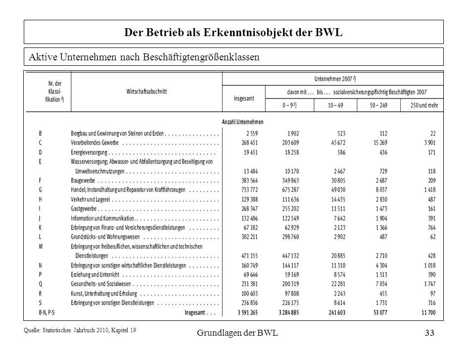 33Grundlagen der BWL33 Der Betrieb als Erkenntnisobjekt der BWL Quelle: Statistisches Jahrbuch 2010, Kapitel 19 Aktive Unternehmen nach Beschäftigteng