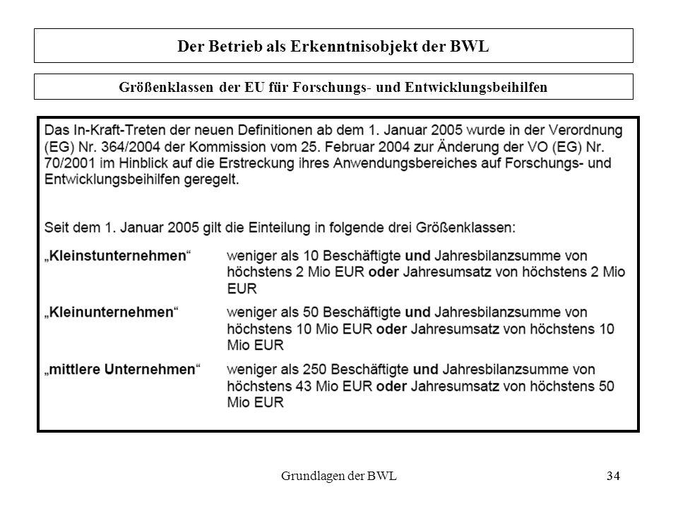 34Grundlagen der BWL34 Der Betrieb als Erkenntnisobjekt der BWL Größenklassen der EU für Forschungs- und Entwicklungsbeihilfen