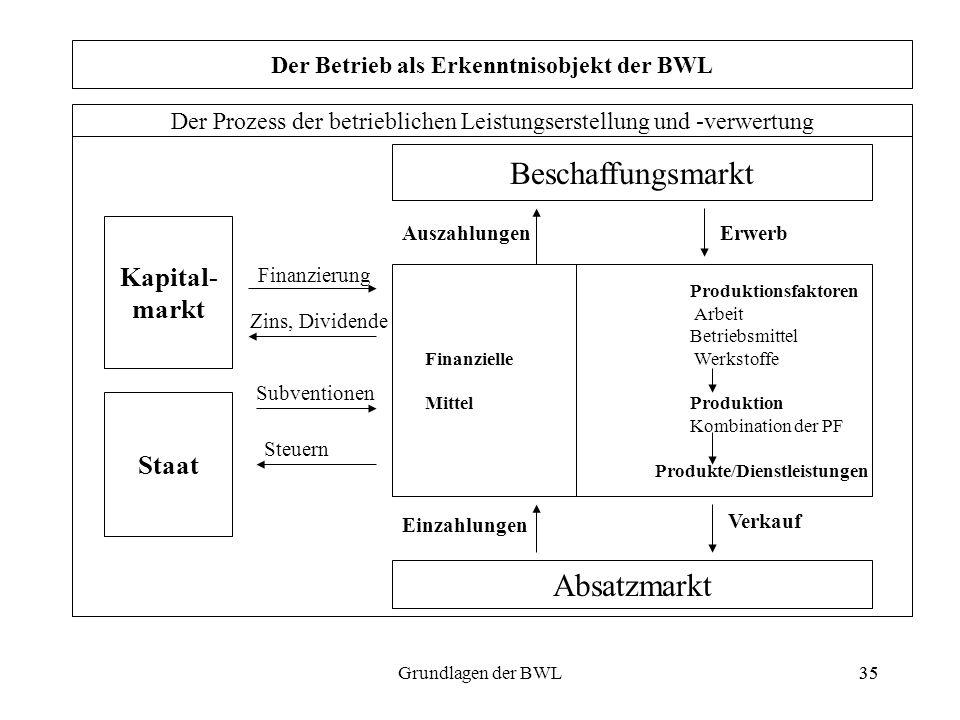 35Grundlagen der BWL35 Der Prozess der betrieblichen Leistungserstellung und -verwertung Beschaffungsmarkt Produktionsfaktoren Arbeit Betriebsmittel F