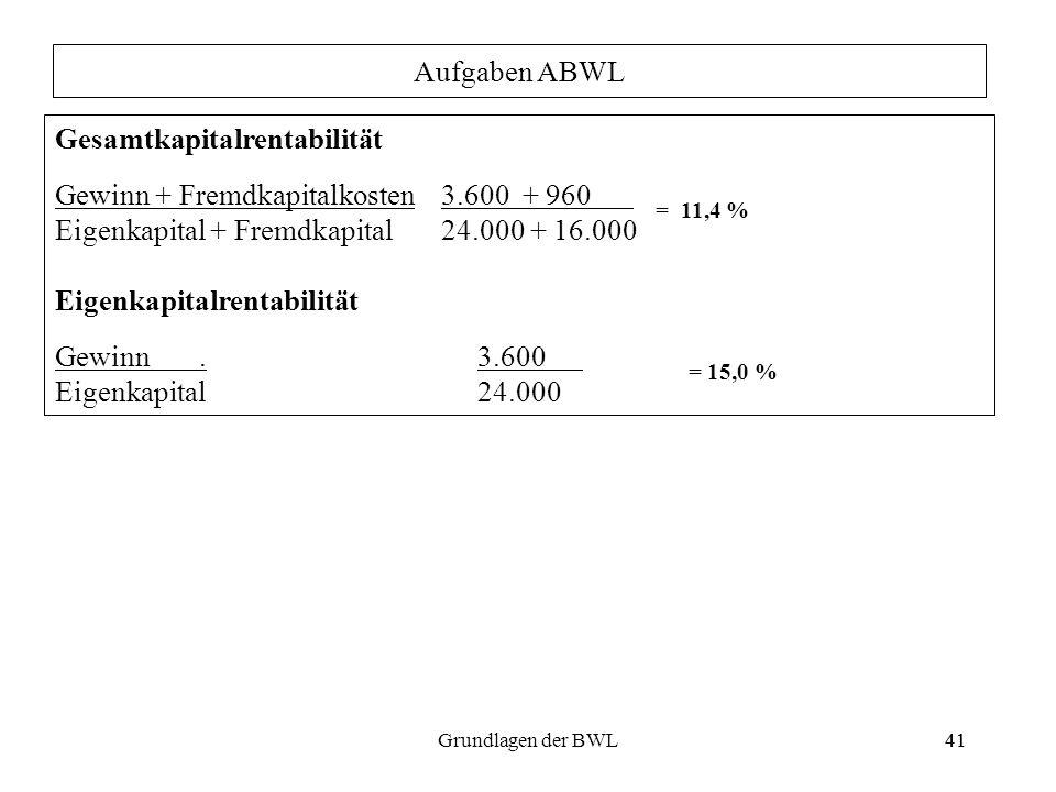 41Grundlagen der BWL41 Gesamtkapitalrentabilität Gewinn + Fremdkapitalkosten 3.600 + 960 = 11,4 % Eigenkapital + Fremdkapital 24.000 + 16.000 Eigenkap