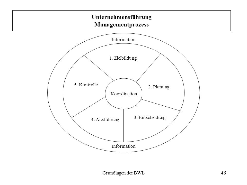 46Grundlagen der BWL46 Koordination 1. Zielbildung 2. Planung 3. Entscheidung 4. Ausführung 5. Kontrolle Information Unternehmensführung Managementpro