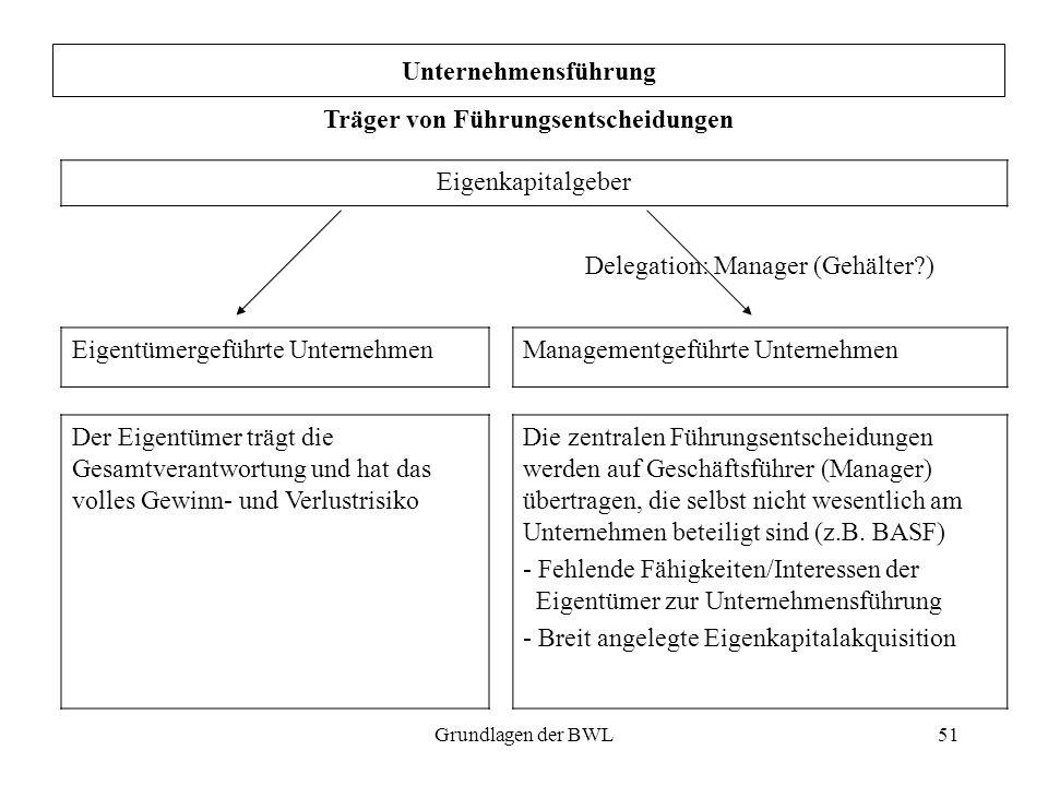 51 Eigenkapitalgeber Delegation: Manager (Gehälter?) Eigentümergeführte UnternehmenManagementgeführte Unternehmen Der Eigentümer trägt die Gesamtveran