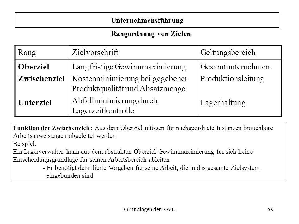 59Grundlagen der BWL59 Unternehmensführung Rangordnung von Zielen RangZielvorschriftGeltungsbereich Oberziel Zwischenziel Unterziel Langfristige Gewin