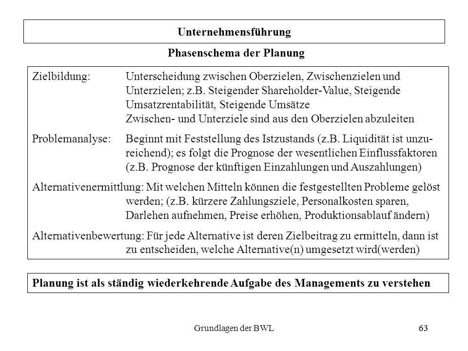 63Grundlagen der BWL63 Unternehmensführung Phasenschema der Planung Zielbildung: Unterscheidung zwischen Oberzielen, Zwischenzielen und Unterzielen; z