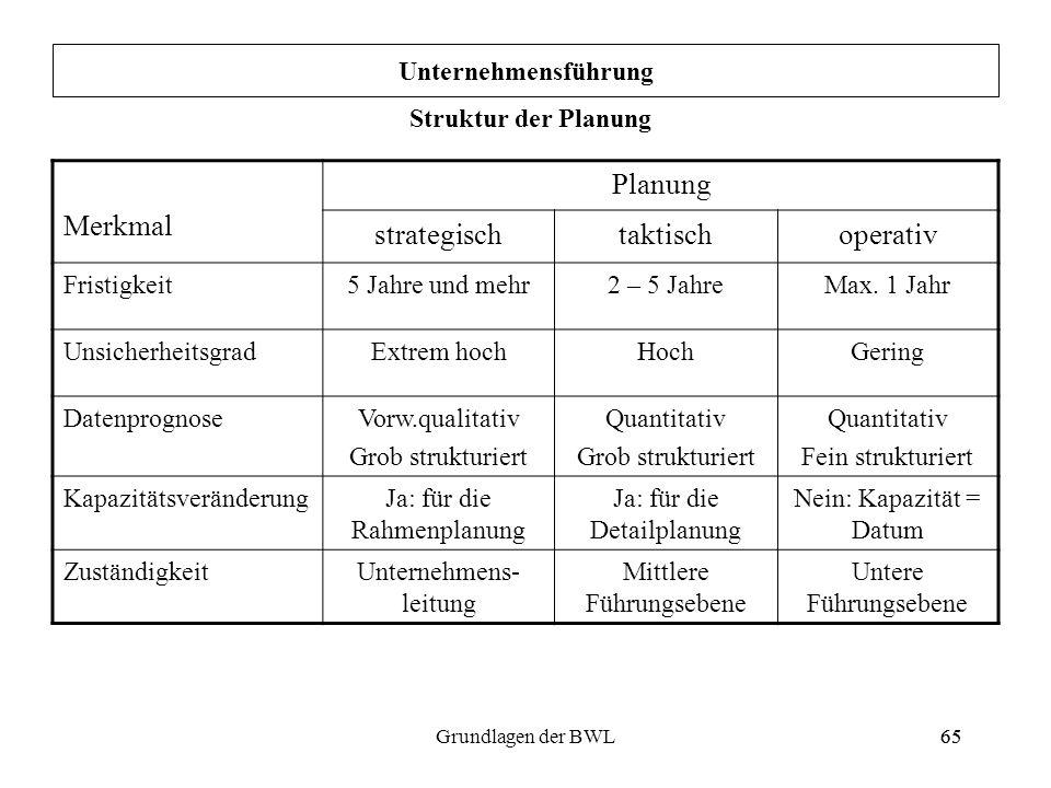 65Grundlagen der BWL65 Unternehmensführung Struktur der Planung Merkmal Planung strategischtaktischoperativ Fristigkeit5 Jahre und mehr2 – 5 JahreMax.