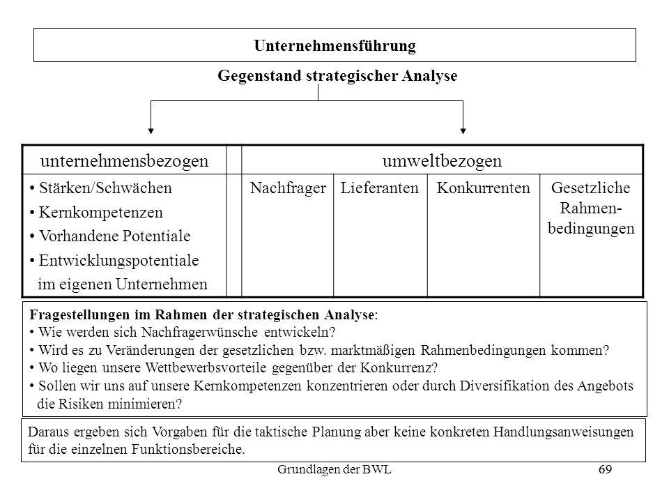 69Grundlagen der BWL69 Unternehmensführung Gegenstand strategischer Analyse unternehmensbezogenumweltbezogen Stärken/Schwächen Kernkompetenzen Vorhand