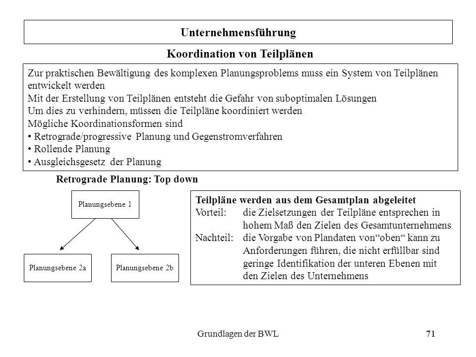 71Grundlagen der BWL71 Unternehmensführung Koordination von Teilplänen Zur praktischen Bewältigung des komplexen Planungsproblems muss ein System von