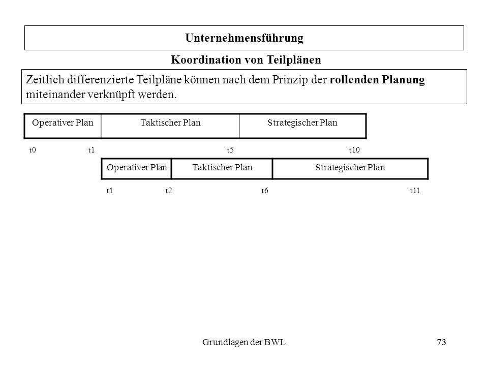 73Grundlagen der BWL73 Unternehmensführung Koordination von Teilplänen Zeitlich differenzierte Teilpläne können nach dem Prinzip der rollenden Planung