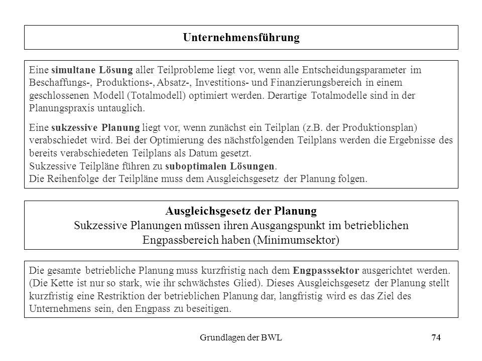 74Grundlagen der BWL74 Unternehmensführung Ausgleichsgesetz der Planung Sukzessive Planungen müssen ihren Ausgangspunkt im betrieblichen Engpassbereic