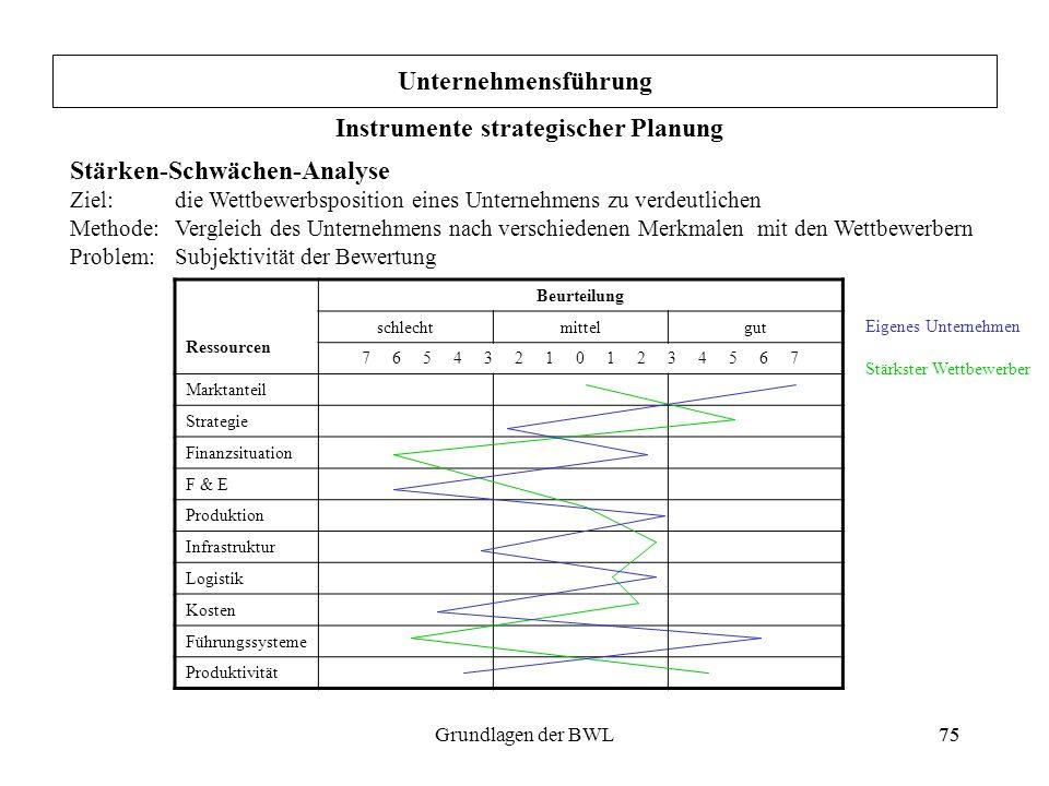 75Grundlagen der BWL75 Unternehmensführung Instrumente strategischer Planung Stärken-Schwächen-Analyse Ziel: die Wettbewerbsposition eines Unternehmen