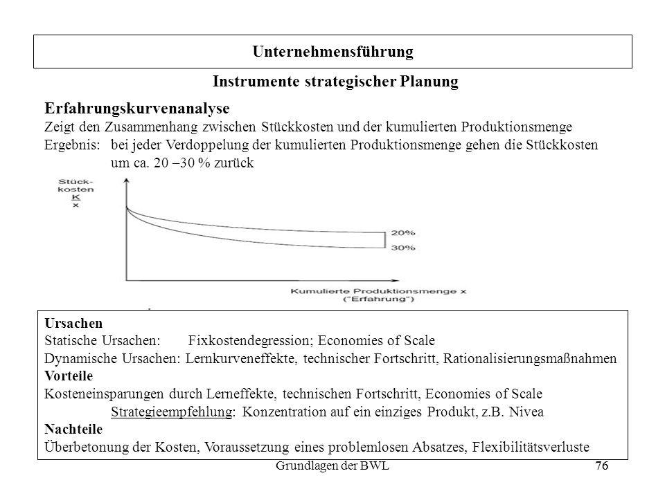 76Grundlagen der BWL76 Unternehmensführung Erfahrungskurvenanalyse Zeigt den Zusammenhang zwischen Stückkosten und der kumulierten Produktionsmenge Er