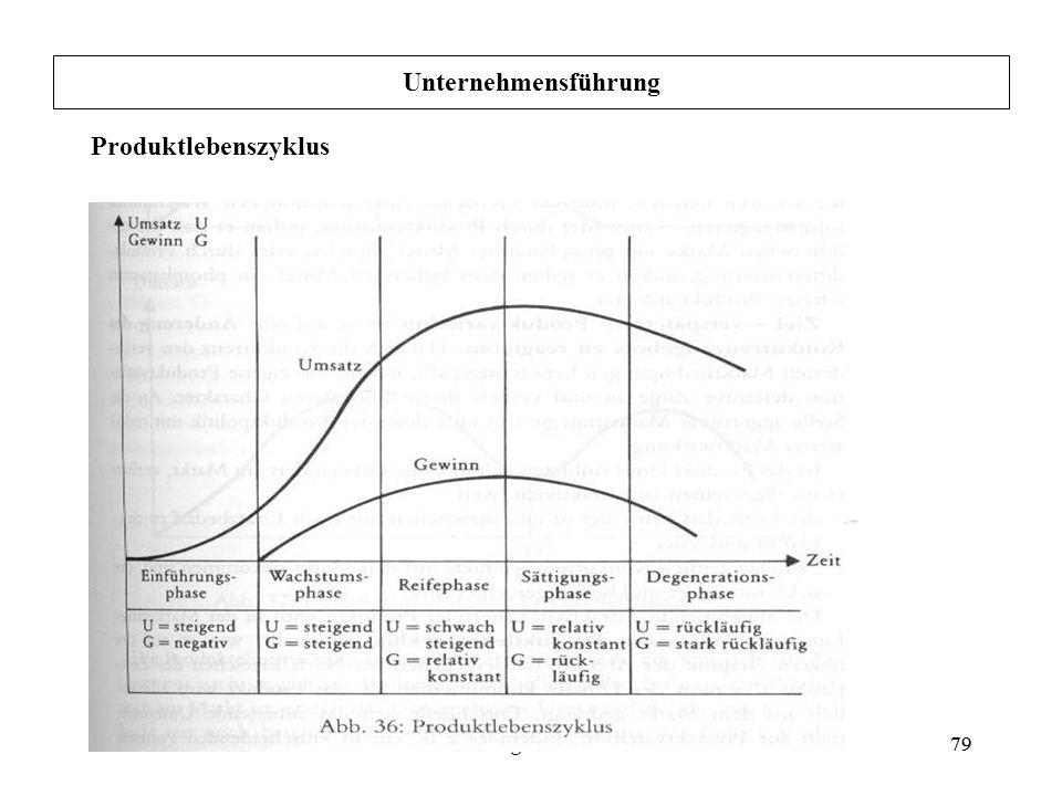 79Grundlagen der BWL79 Unternehmensführung Produktlebenszyklus