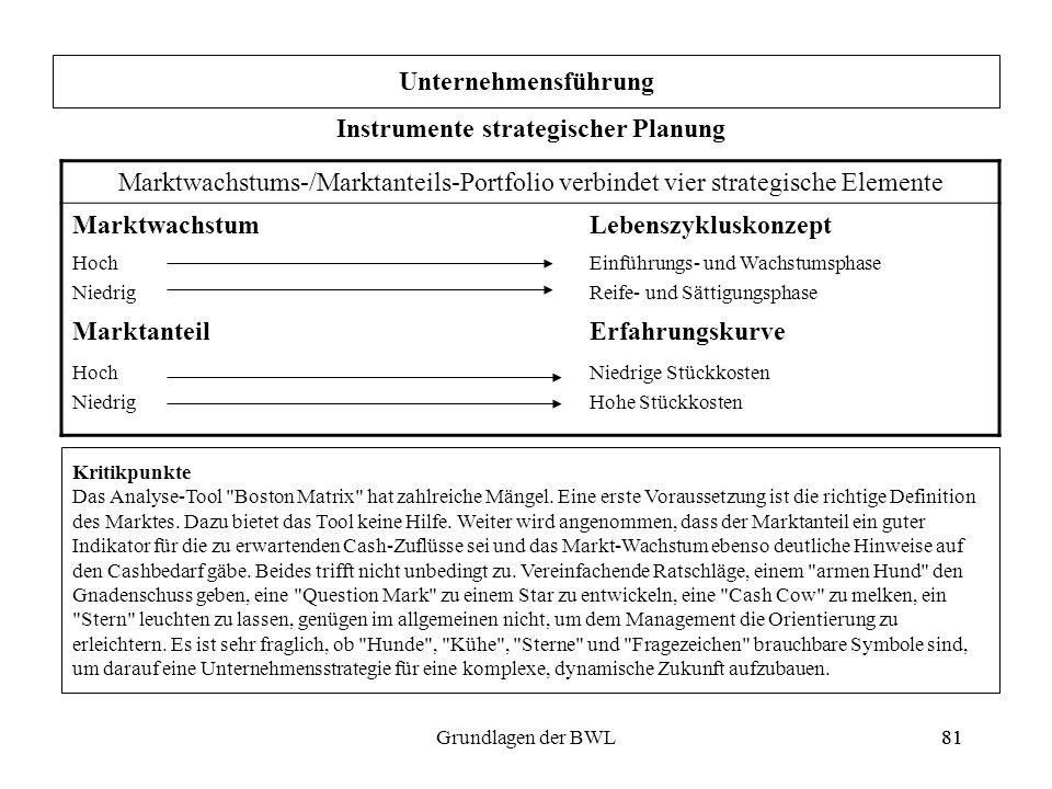 81Grundlagen der BWL81 Unternehmensführung Instrumente strategischer Planung Marktwachstums-/Marktanteils-Portfolio verbindet vier strategische Elemen