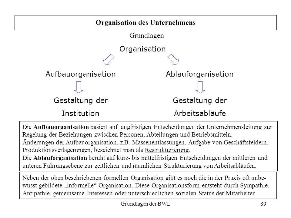 89Grundlagen der BWL89 Organisation Aufbauorganisation Gestaltung der Institution Ablauforganisation Gestaltung der Arbeitsabläufe Organisation des Un