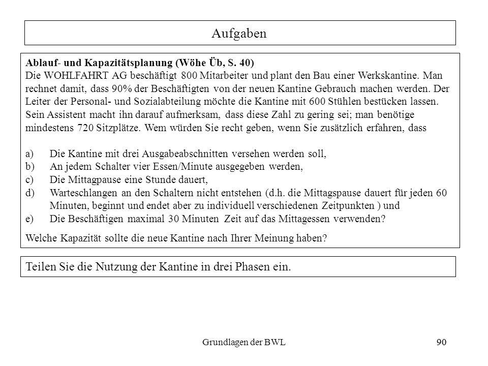 90Grundlagen der BWL90 Aufgaben Ablauf- und Kapazitätsplanung (Wöhe Üb, S. 40) Die WOHLFAHRT AG beschäftigt 800 Mitarbeiter und plant den Bau einer We