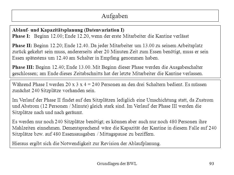 93Grundlagen der BWL93 Ablauf- und Kapazitätsplanung (Datenvariation I) Phase I: Beginn 12.00; Ende 12.20, wenn der erste Mitarbeiter die Kantine verl