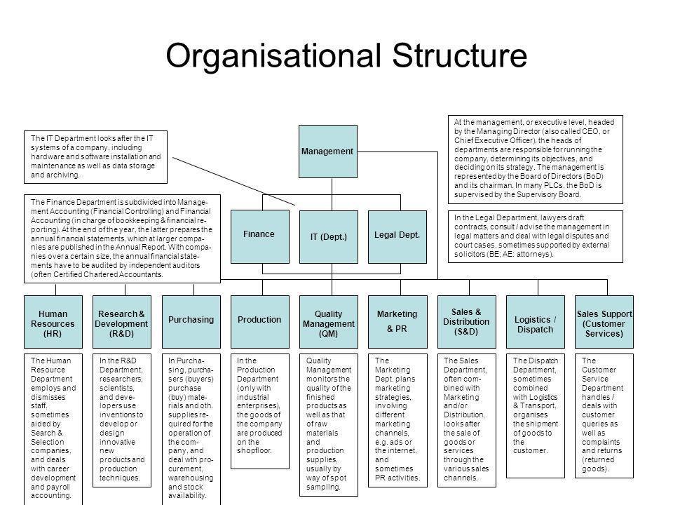 Verkauf & Vertrieb Organigramm Personal- wesen (HR) Forschung u.