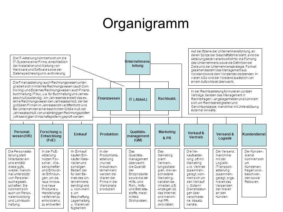 Verkauf & Vertrieb Organigramm Personal- wesen (HR) Forschung u. Entwicklung (FuE) EinkaufProduktion Qualitäts- management (QM) Marketing & PR Versand