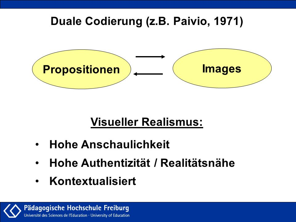 Duale Codierung (z.B. Paivio, 1971) Visueller Realismus: Hohe Anschaulichkeit Hohe Authentizität / Realitätsnähe Kontextualisiert Propositionen Images