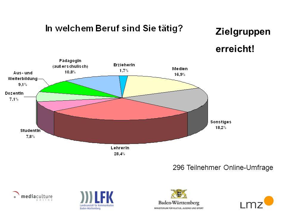 296 Teilnehmer Online-Umfrage Zielgruppen erreicht!