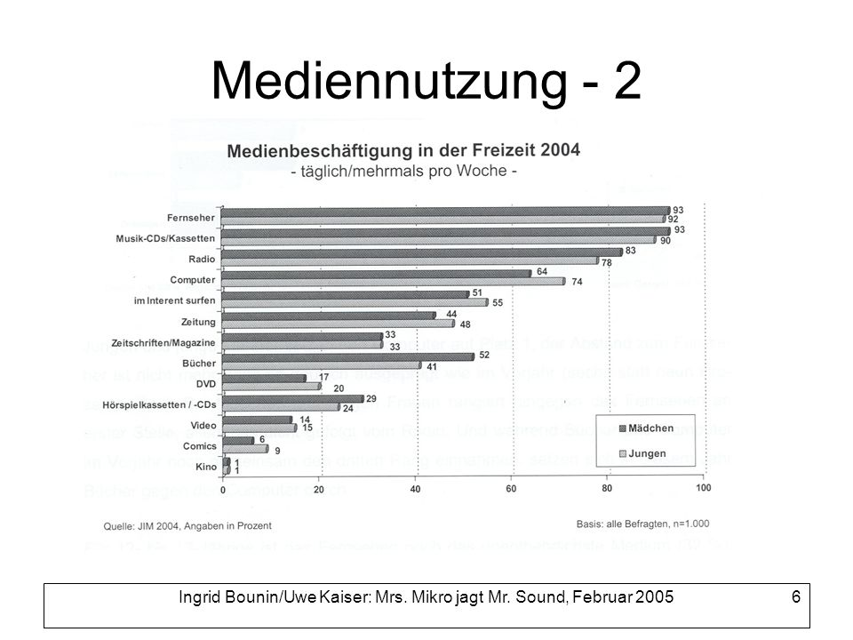 Ingrid Bounin/Uwe Kaiser: Mrs. Mikro jagt Mr. Sound, Februar 2005 6 Mediennutzung - 2