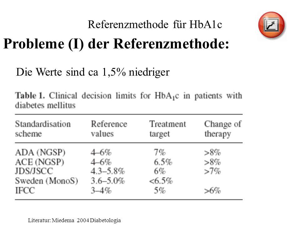 Referenzmethode für HbA1c Probleme (I) der Referenzmethode: Die Werte sind ca 1,5% niedriger Literatur: Miedema 2004 Diabetologia