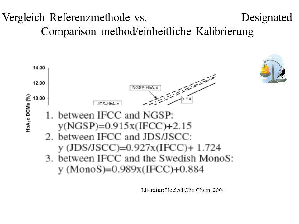 Vergleich Referenzmethode vs. Designated Comparison method/einheitliche Kalibrierung Literatur: Hoelzel Clin Chem 2004