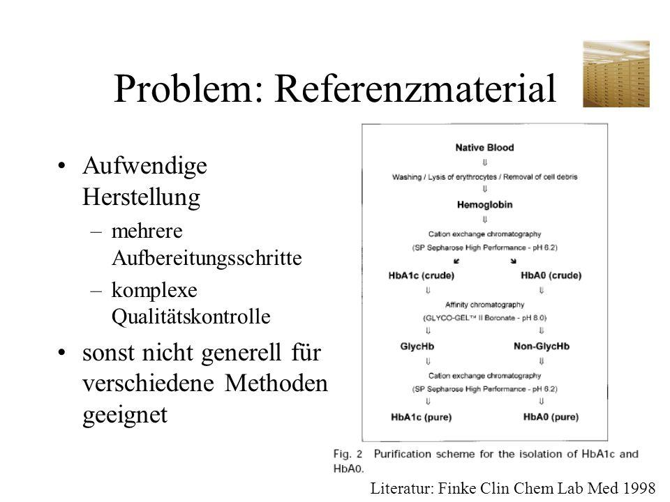 Problem: Referenzmaterial Aufwendige Herstellung –mehrere Aufbereitungsschritte –komplexe Qualitätskontrolle sonst nicht generell für verschiedene Met