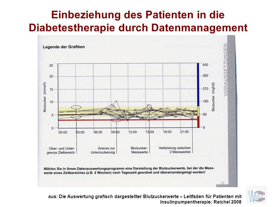 Einbeziehung des Patienten in die Diabetestherapie durch Datenmanagement aus: Die Auswertung grafisch dargestellter Blutzuckerwerte – Leitfaden für Pa