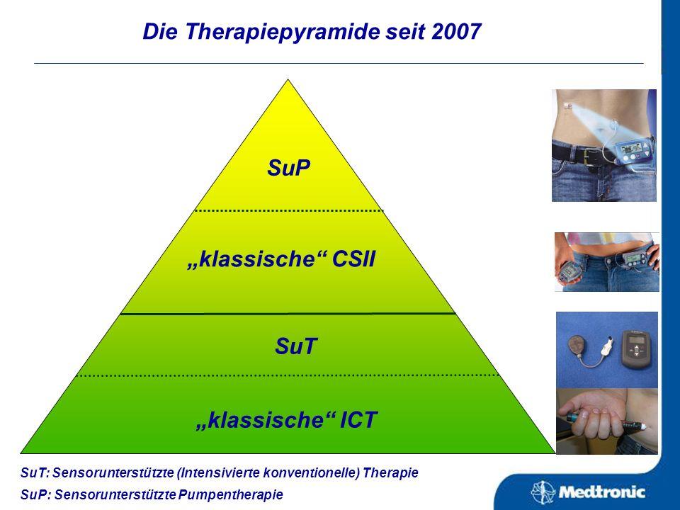 Therapie des Diabetes mellitus und deren diagnostische Beeinflussung TherapieformBZSK Nichtmedikamentöse Therapie: Diät / Bewegung Medikamentöse Thera