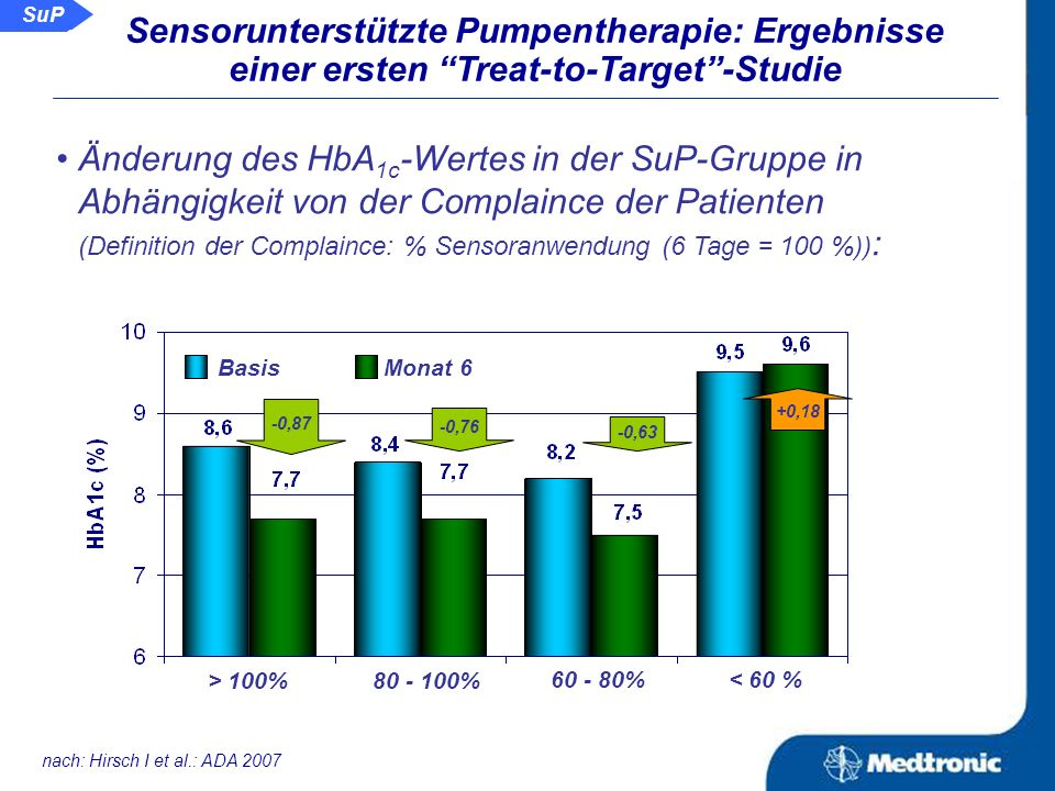CSII Änderung des HbA 1c -Wertes: SuP nach: Hirsch I et al.: ADA 2007 Kontrolle (CSII)Intervention (SuP) Basis Monat 3 Monat 6 Basis Monat 3 Monat 6 S