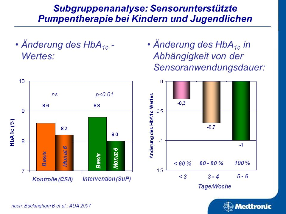 CSII Änderung des HbA 1c -Wertes in der SuP-Gruppe in Abhängigkeit von der Complaince der Patienten (Definition der Complaince: % Sensoranwendung (6 T