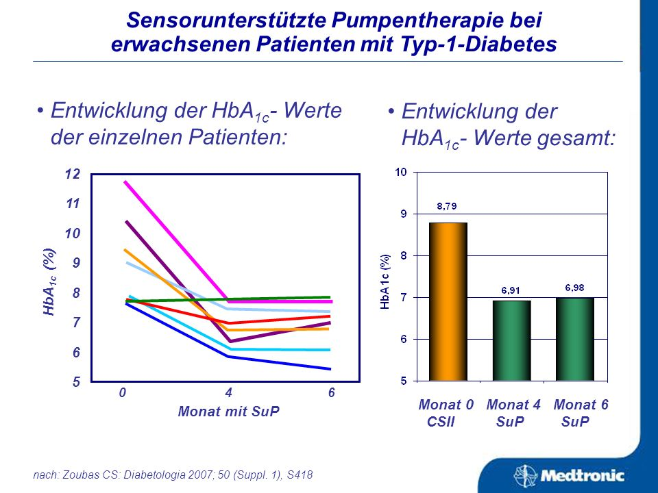 Subgruppenanalyse: Sensorunterstützte Pumpentherapie bei Kindern und Jugendlichen nach: Buckingham B et al.: ADA 2007 Änderung des HbA 1c - Wertes: Än