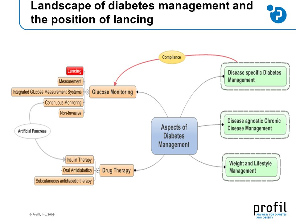 Landscape of diabetes management and the position of lancing