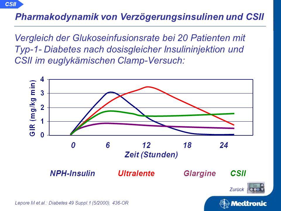 Variabilität der Pharmakodynamik verschiedener Verzögerungsinsuline: selbst unter Detemir ist diese höher als bei kurzwirksamen Insulinen nach Heise T et al.