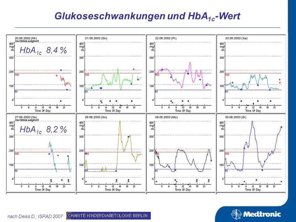 Mögliche Ursachen für das unterschiedliche Risiko für diabetische Folgeerkrankungen bei gleichem HbA 1c : Glukoseschwankungen (glykämische Amplituden) postprandiale Glukoseexkursionen Möglicher Nachweis: Untersuchungen mit CGM in DCCT war dies noch nicht möglich eine nachträgliche Analyse ist bei vorhandener Datenlage nicht sinnvoll und erfolgreich* Zusammenhang zwischen HbA 1c und der Entwicklung der diabetischer Folgeerkrankungen nach DCCT nach: Kilpatrick ES et al.: Diabetes Care 2007, Vol.