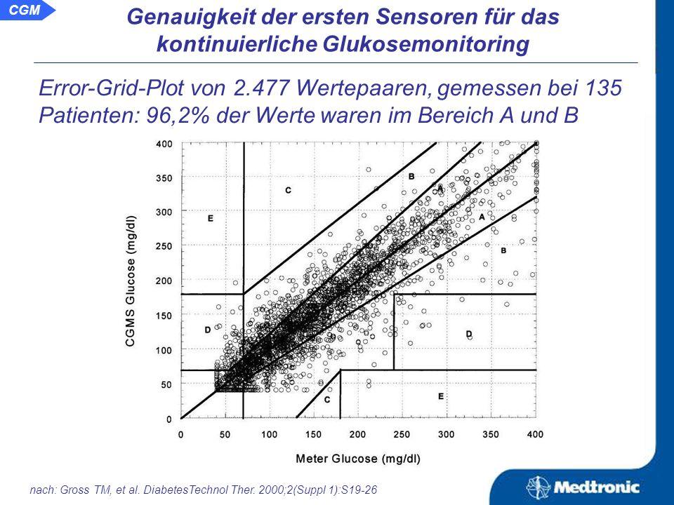 CGMS - Sensoren der ersten Generation zeigten mitunter Mängel in der Messgenauigkeit.