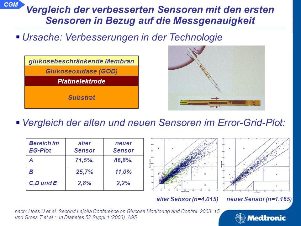 Beispiel für Abweichungen historischer Sensoren: Glukosekurven bei gleichzeitiger Messung mit 2 Sensoren bei einem Probanden über 3 Tage: nach: Ford T et al.: Diabetes 51 Suppl.2 (2002), A11 Proband mit Typ-1-Diabetes: Proband ohne Diabetes: 350 250 150 50 mg/dl Sensor 2Sensor 1 Standardabweichung der Kurven: 28% bei unlogischen Glukoseprofilen Standardabweichung der Kurven: 27% 350 250 150 50 mg/dl Sensor 1Sensor 2 .