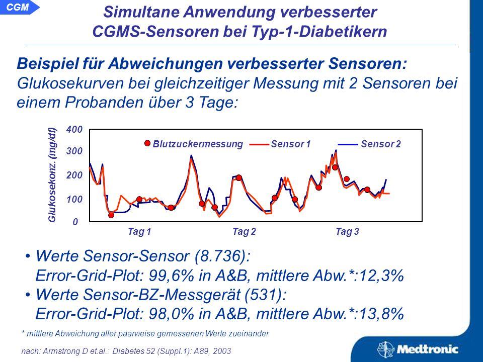 Ursache: Verbesserungen in der Technologie Vergleich der verbesserten Sensoren mit den ersten Sensoren in Bezug auf die Messgenauigkeit Vergleich der alten und neuen Sensoren im Error-Grid-Plot: alter Sensor (n=4.015)neuer Sensor (n=1.165) Bereich im EG-Plot alter Sensor neuer Sensor A71,5%,86,8%, B25,7%11,0% C,D und E2,8%2,2% glukosebeschränkende Membran Glukoseoxidase (GOD) Platinelektrode Substrat nach: Hoss U et al.