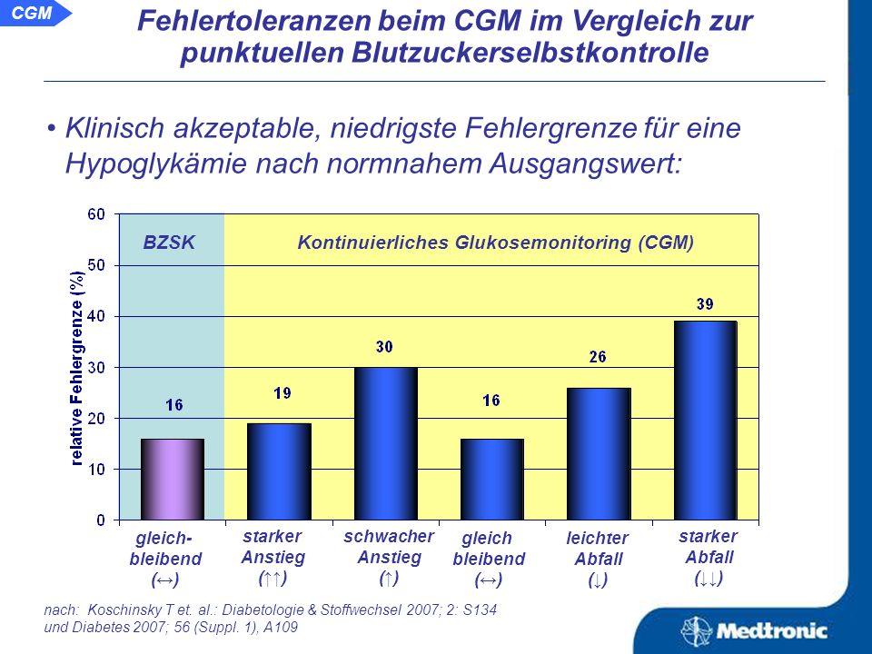 Fehlertoleranzen beim CGM im Vergleich zur punktuellen Blutzuckerselbstkontrolle CGM Einteilung und Definition der Glukoseänderungsgeschwindigkeit (GÄG): starker Anstieg (): + 3,0 + 0,9 mg/dl/min schwacher Anstieg (): + 1,5 + 0,5 mg/dl/min gleich bleibend ( ): + 0,0 + 0,9 mg/dl/min leichter Abfall (): - 1,5 + 0,5 mg/dl/min starker Abfall (): - 3,0 + 0,9 mg/dl/min nach: Koschinsky T et.