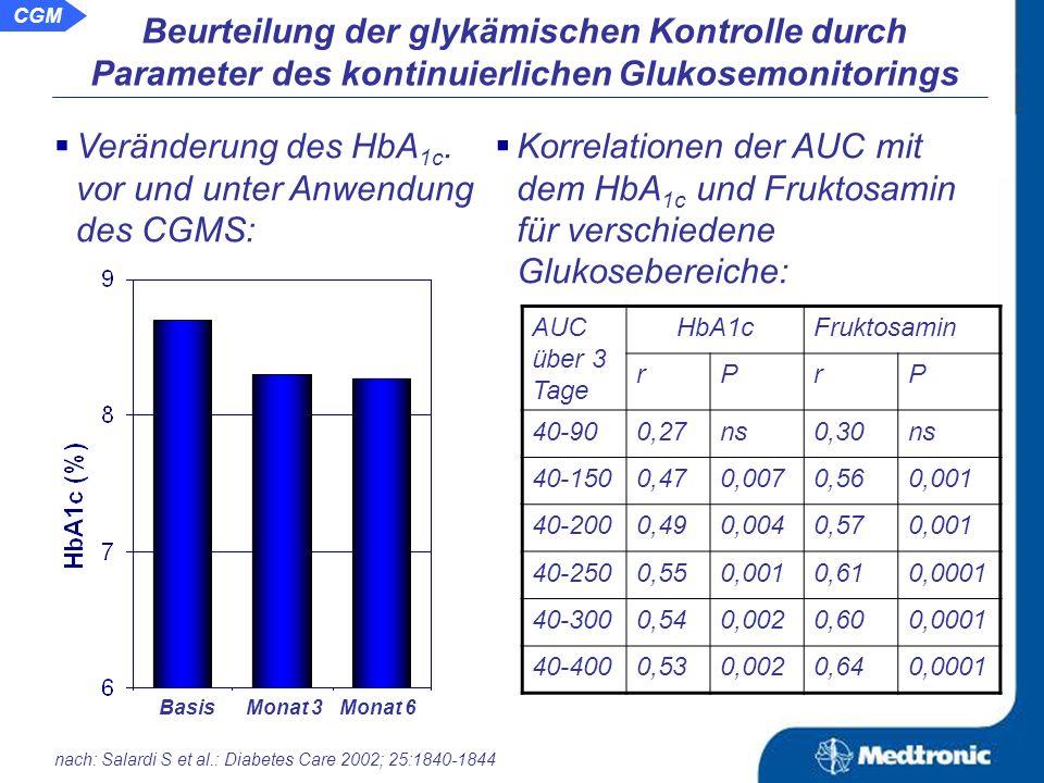nach: Salardi S et al.: Diabetes Care 2002; 25:1840-1844 Beurteilung der glykämischen Kontrolle durch Parameter des kontinuierlichen Glukosemonitorings Prä- und postprandiale Glukosewerte zu verschiedenen Mahlzeiten in Abhängigkeit vom HbA 1c.- Wert: vor 1 h pp 2 h pp vor 1 h pp 2 h pp vor 1 h pp 2 h pp Frühstück Mittagessen Abendessen HbA 1c > 8,0 %HbA 1c < 8,0 % CGM